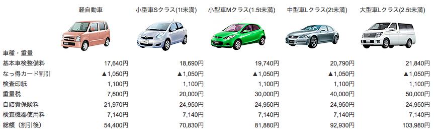 車検料金表 - 国産